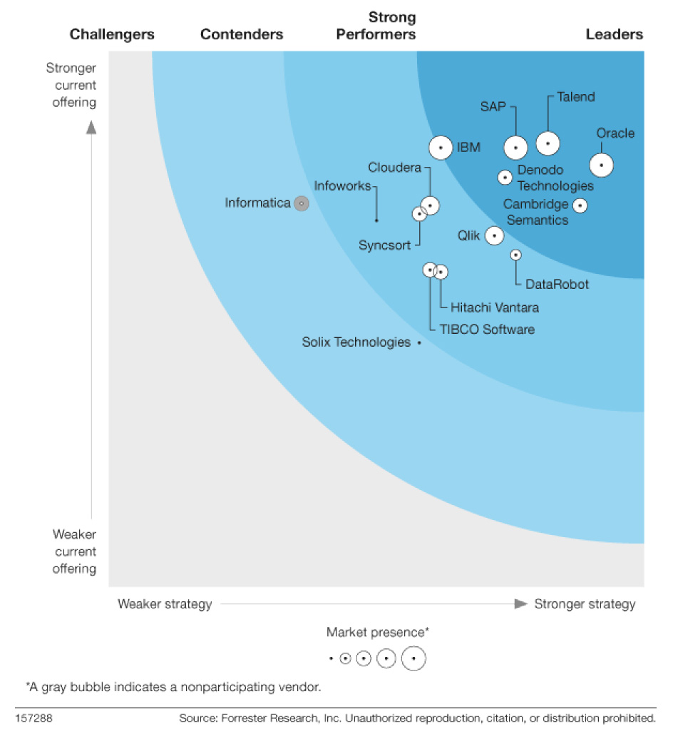 The Forrester Wave™ Enterprise Data Fabric, Q2 2020