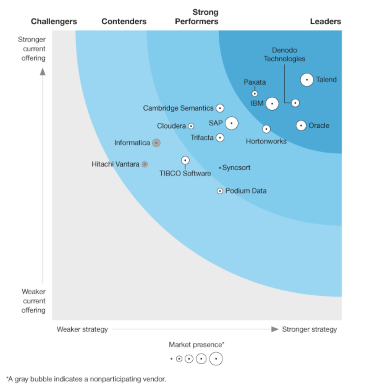 forrester big data fabric wave